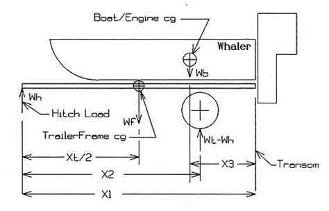 boat trailer length trailer axle location formula pictures to pin on pinterest