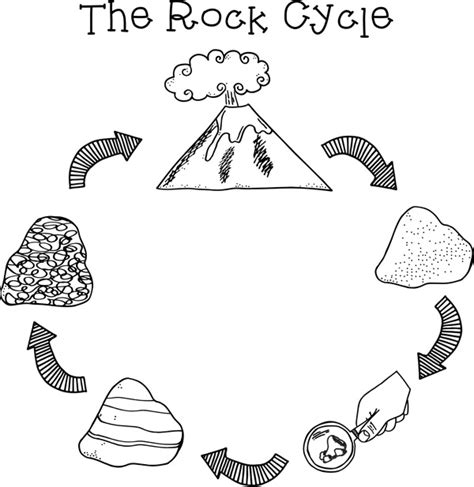 the rock template pdf rockin the rock cycle keeping creative