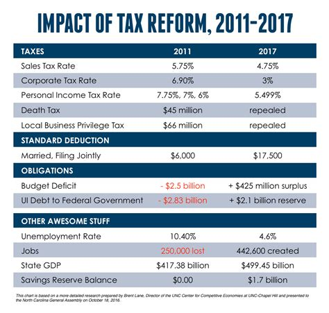 tax reform nelson dollar carolina house of representatives district 36