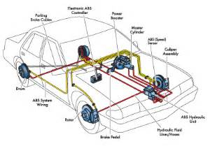 Braking System In Automobile Brakes