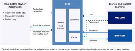 securitization flowchart real estate finance