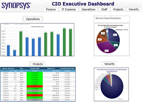 cio report template how to measure and improve the business value of it service
