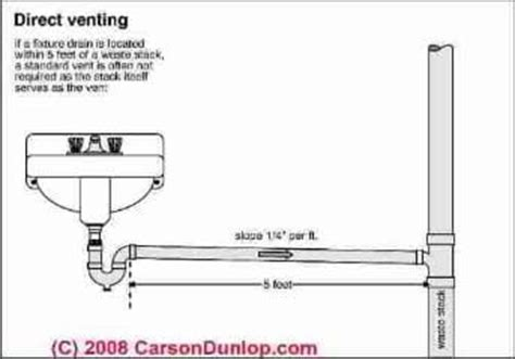 Definition Plumbing by Plumbing Vents Code Definitions Specifications Of Types