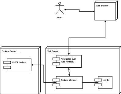 diagramme uml de déploiement file uml diagramme deploiement gif wikimedia commons