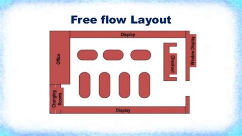 the flow store retail store layout