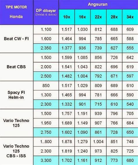 Harga Karpet Vario 2018 daftar harga motor yamaha terbaru 2017 kredit motor