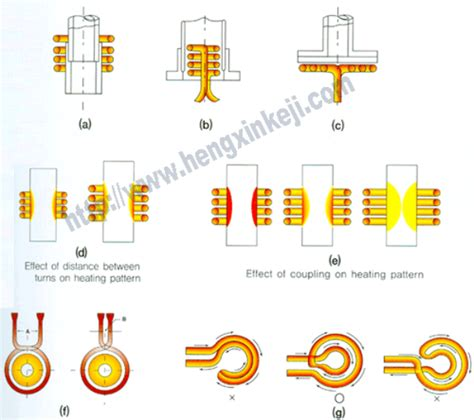 induction heating theory what is induction heating and induction heating principle united induction heating machine