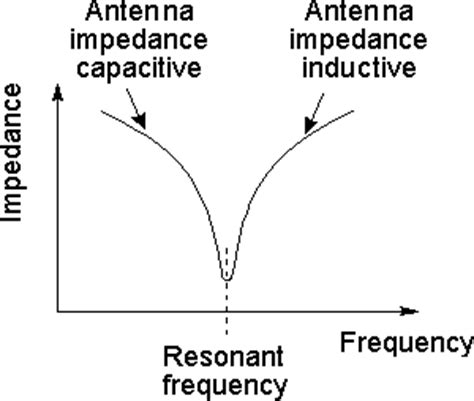 self resonant frequency of an inductor resonant frequency of an inductor 28 images inductor self resonant frequency srf resonance