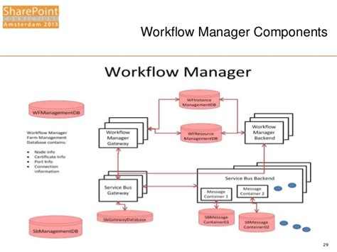 workflow manager sharepoint workflow manager 2013 28 images sohel s sharepoint