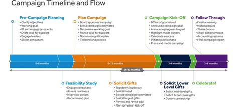 how to create your next infographic how to create a timeline for your next capital caign nonprofit pro