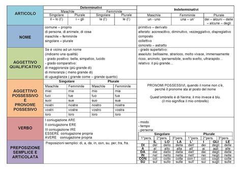 analisi grammaticale di giardino scuola primaria di camerano quaderno delle regole italiano