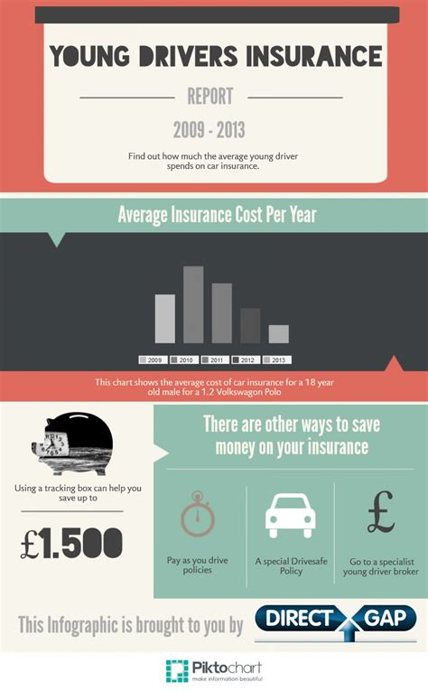 Young Drivers Insurance Review   Visual.ly