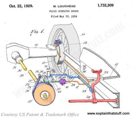Hydraulic Braking System In Pdf How Do Brakes Work Explain That Stuff
