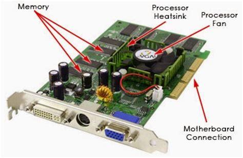 Vga Komputer Untuk Pengertian Dan Fungsi Vga Komputer Ilmu Pengetahuan Dan