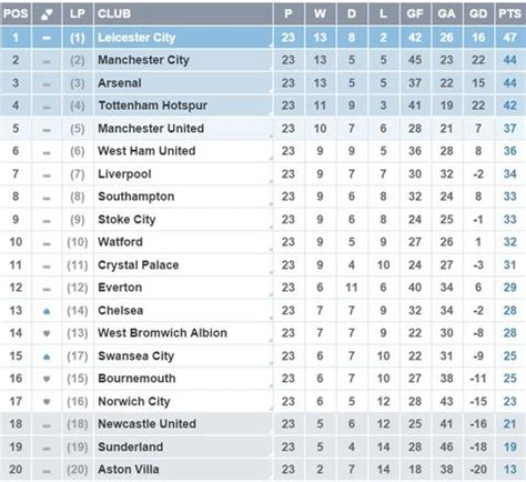 Epl Table January 2016 | nice day sports epl table 24 january 2016 have a nice