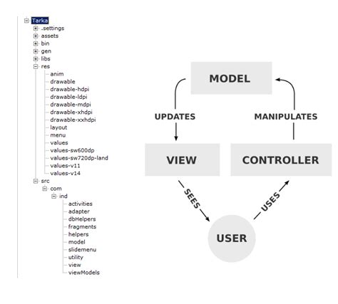 view helper pattern exle java java mvc pattern in android stack overflow