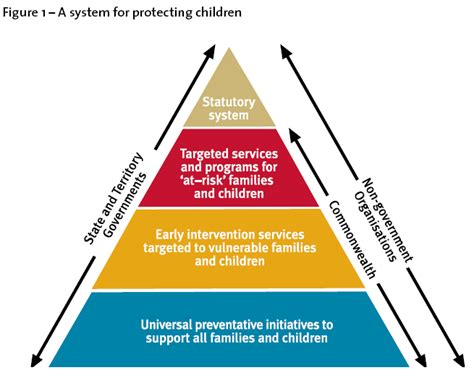 national framework for protecting australia s children