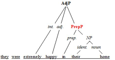 Structure Of Modification Adjective As by Prepositional Phrases