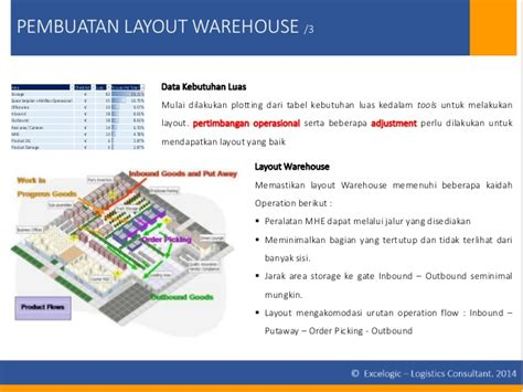 gambar layout warehouse perencanaan kebutuhan warehouse excelogic consulting
