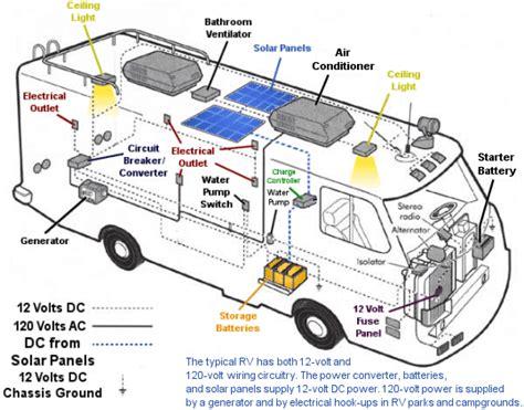 rv wiring diagram rv solar panels the rving lifestyle