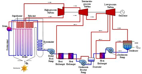 Blueprint Design Software dynamic modeling of steam thermal power plants for real