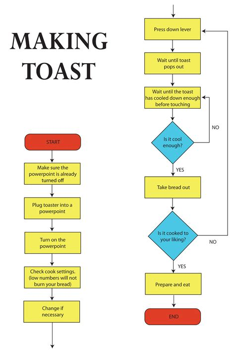 creating a flow chart how to create a flowchart how to make toast steps flow