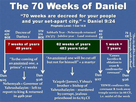 Seventy Weeks seventy weeks of daniel graph chart y shua ha mashiach