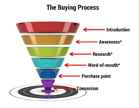 sales funnel why authors need to understand the sales funnel cksyme