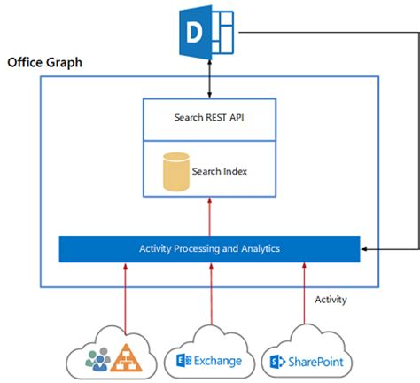 Office Graph Query The Office Graph Using Gql And Sharepoint