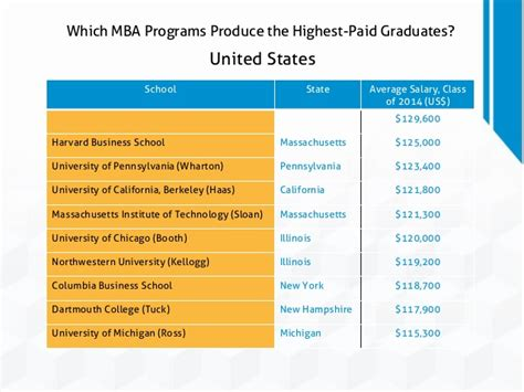 Umass Dartmouth Mba Programs by Which Mba Programs Produce The Highest Paid Graduates