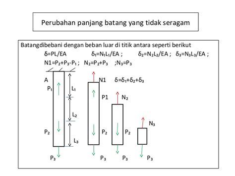 Mekanika Kekuatan Matetial Lanjut perubahan panjang batang yang tidak seragam