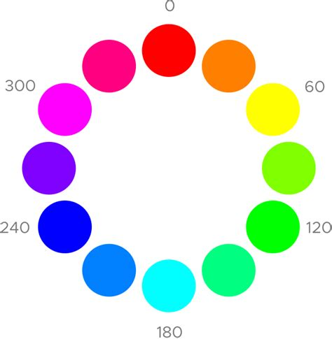 hsb colors hsb color model a visual guide for adjusting colors