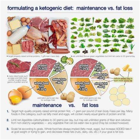 How To Detox Before Ketogenic Diet by How Much Should You Eat On A Ketogenic Diet Keto
