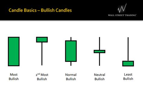 candlestick pattern accuracy the best and accurate forex indicators on earth of forex