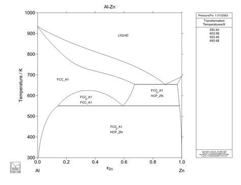 zn al phase diagram calculated al zn phase diagram