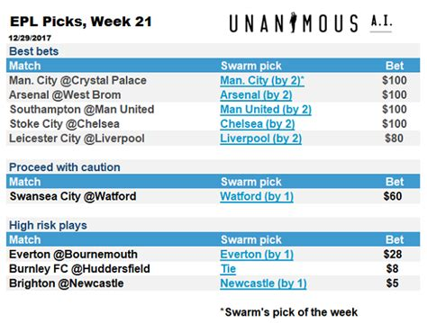 epl week 21 swarming epl ai picks for week 21 unanimous aiunanimous ai