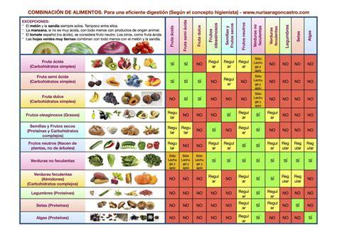 tabla alimentos tabla combinaci 243 n de alimentos nuria