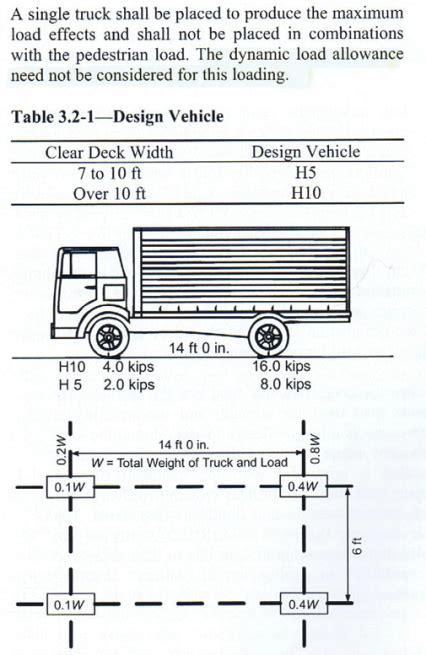 design load criteria aashto vehicle loads vehicle ideas