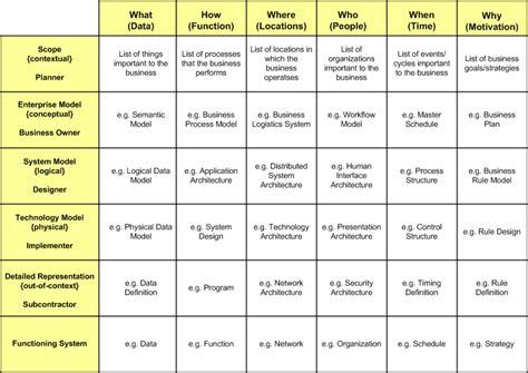 zachman framework template framework ea zachman