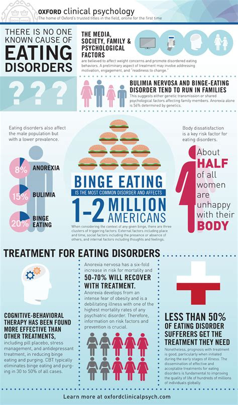 Anorexia Bulimia Bingeing Oh My by Disorder Statistics Magnolia Creek