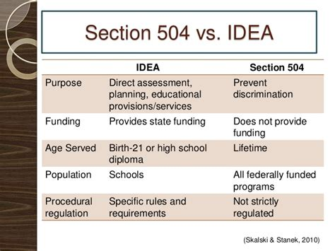 Section 504 Requirements by Section 504 Presentation