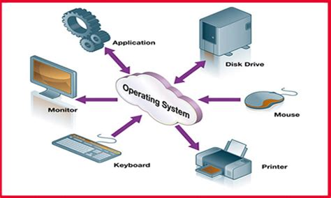tutorial questions on operating system exles of some operating systems kullabs com