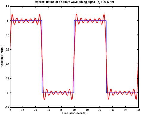 Front Fourier File Fourier Synthesis Sqwave Png