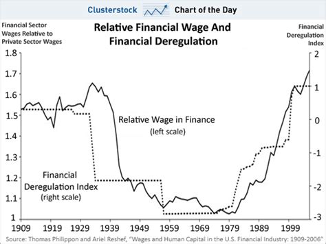 regulation and deregulation section 4 chart of the day dear bankers you better pray that