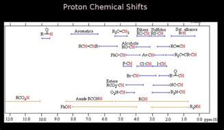 Proton Chemical Shifts Proton Chemical Shifts Png