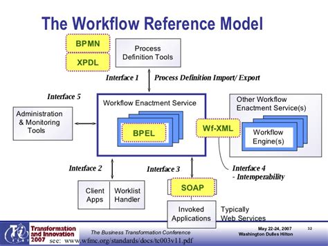 workflow modelling workflow and bpm in the new enterprise architecture