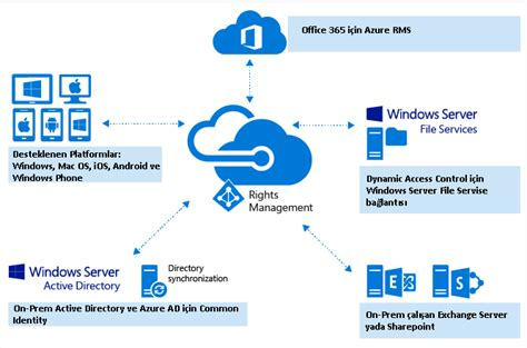 service in rights active directory rights management service client the best security antivirus