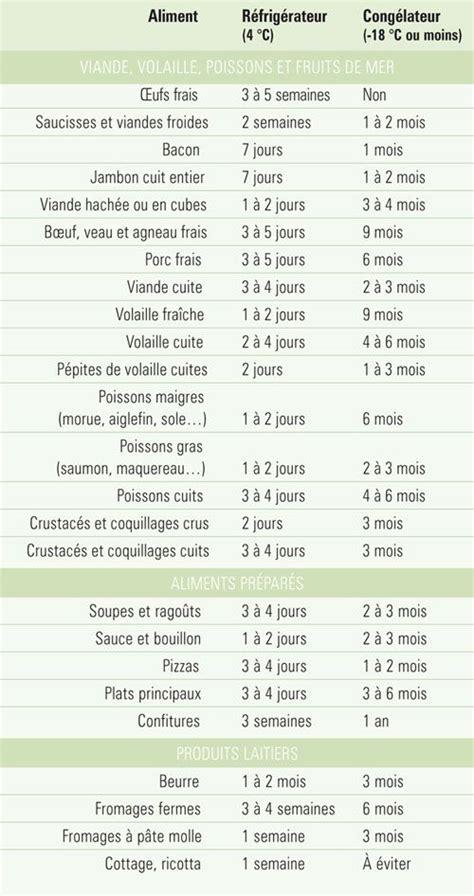 plats cuisin駸 sous vide pour restaurant 1000 id 233 es sur le th 232 me cuisiner des plats congel 233 s sur