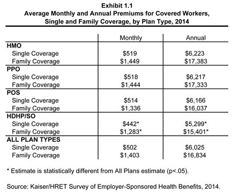 monthly cost of a ehbs 2014 section one cost of health insurance 8625 the henry j kaiser