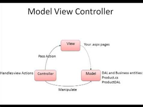 mvc tutorial php youtube asp net mvc tutorial overview part 1 youtube